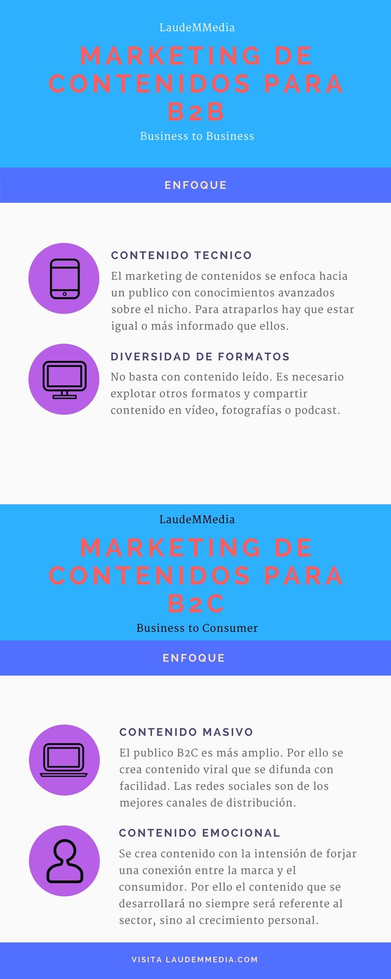 Marketing de contenidos en B2B y B2C
