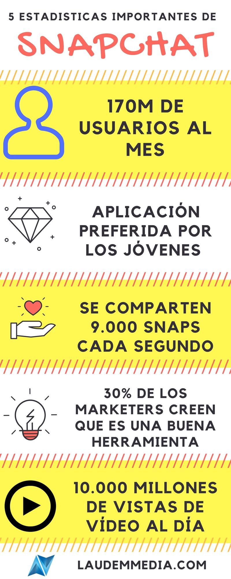 estadísticas snapchat