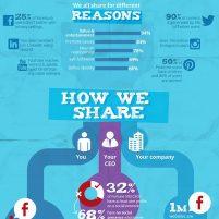 6-tipos-de-usuarios-que-comparten-contenido
